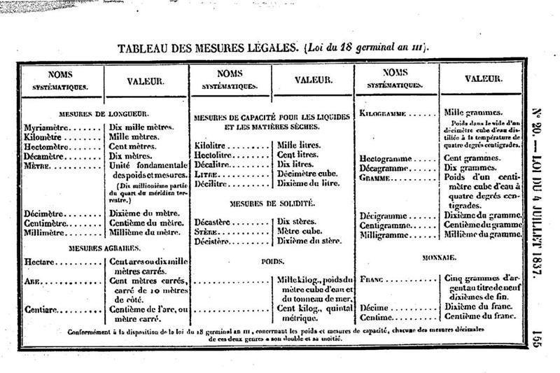 1921 v rification des poids et mesures - Tableau poids et mesures ...